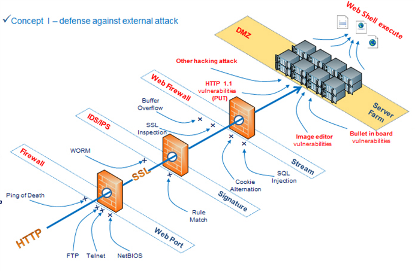 Network layer 123 and 7 management danzone technology co how many firewalls are enough ccuart Gallery