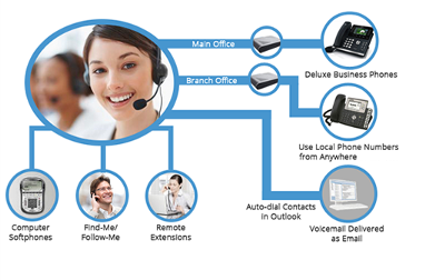 Voip Solutions Danzone Technology Co